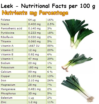 Nutritional-Facts-Leek