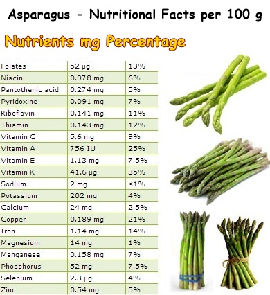 Nutritional-Facts-Asparagus