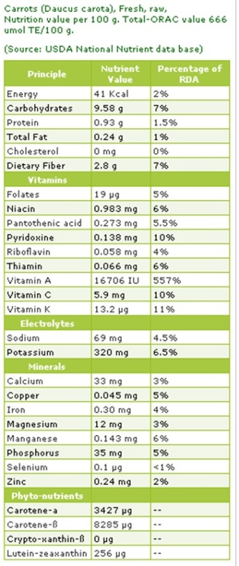 carrot-nutrition
